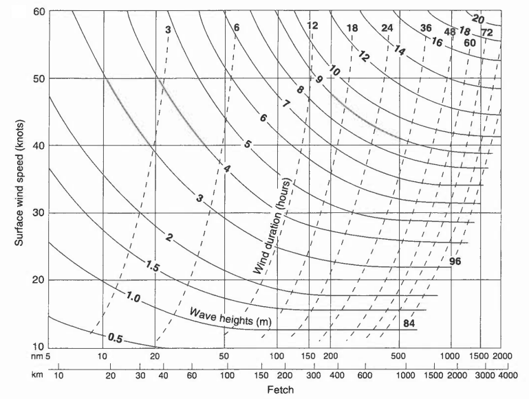 Wave height based on fetch length, wind speed, AND time.